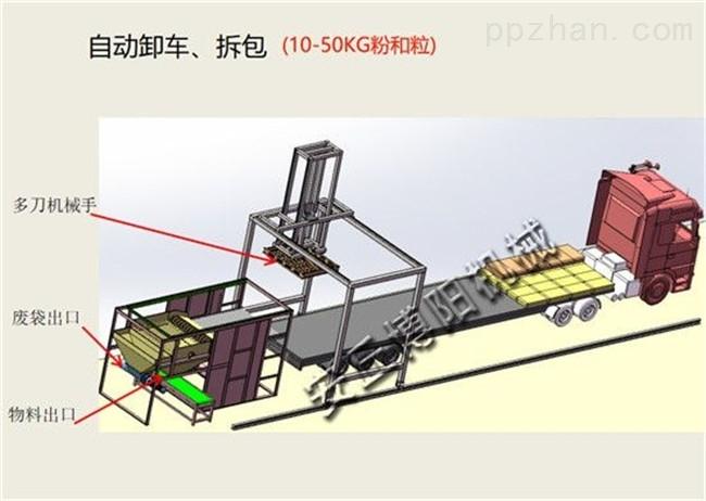 自动卸车拆包机